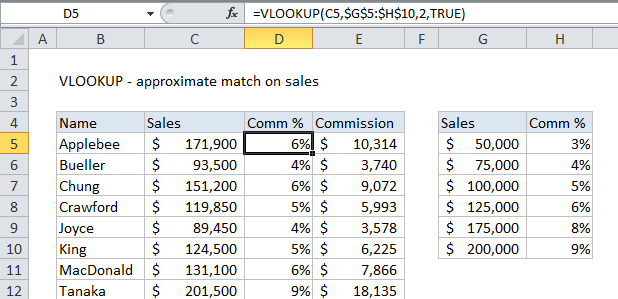 VLOOKUP approximate match example - commissions