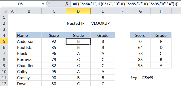Assigning grades with a long nested IF formula