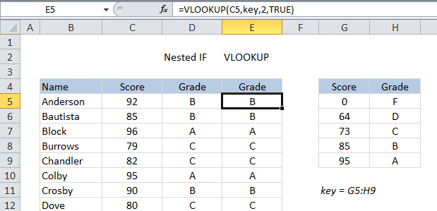 Assigning grades with a simple VLOOKUP formula