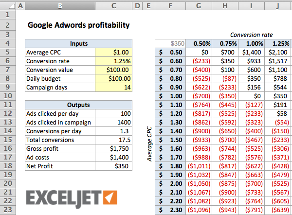 Calculating the breakeven point for Google Adwords Exceljet