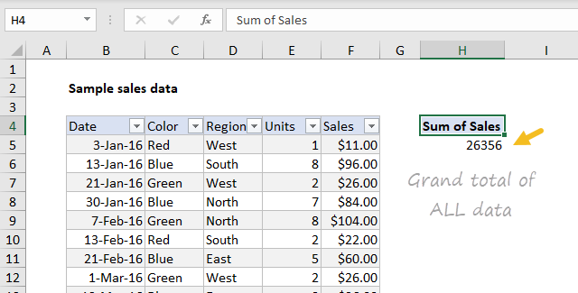 Grand total of all data in data set