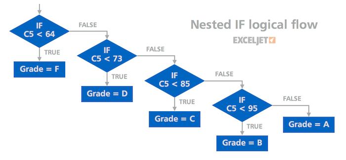 19 tips for nested IF formulas | Exceljet