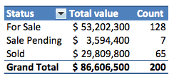Property listings summarized in a pivot table