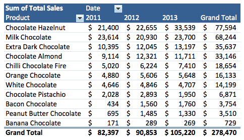 What are product sales by year?
