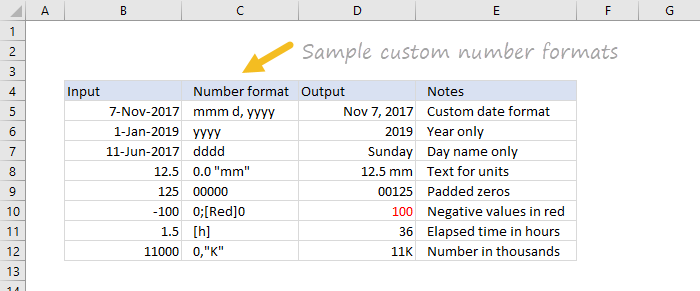 Sample custom number formats