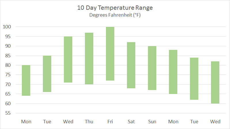 Example floating column chart, made with line chart + up down bars