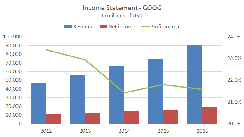Combo chart: Income statement annual data | Exceljet