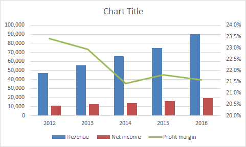 Combo Chart Income Statement Annual Data Exceljet