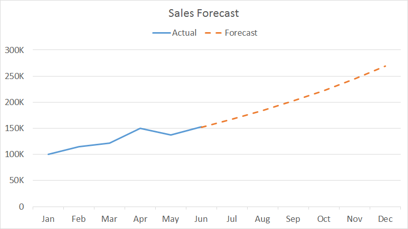 Line Chart: Line chart actual with forecast | Exceljet