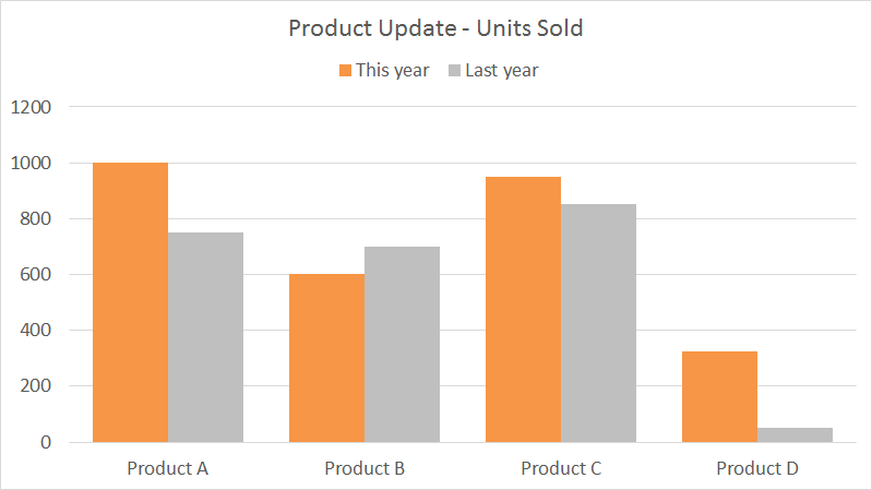 Example clustered column chart comparing 4 products this year vs last