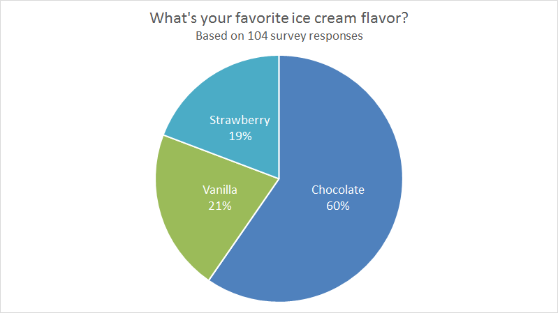 Example pie chart with ice cream flavor survey results