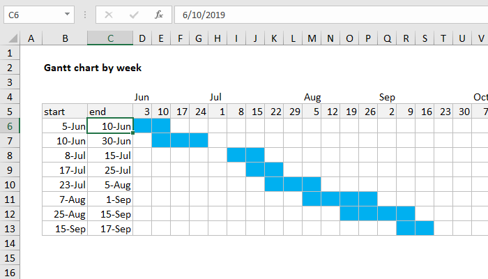 Excel formula: Gantt chart by week