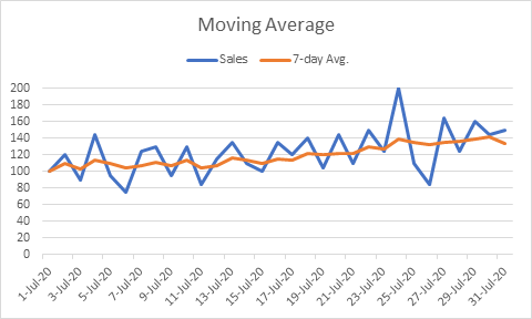 Moving average chart with OFFSET function