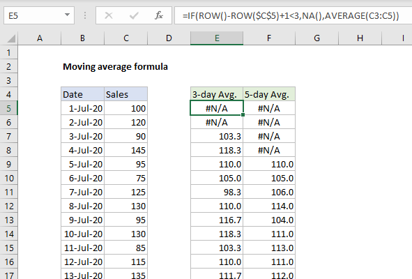 Moving average with #n/a for insufficient data