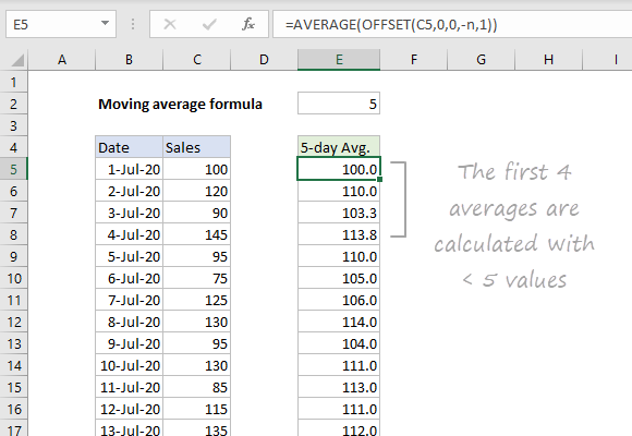 Moving average with OFFSET function