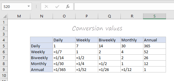 Conversion value formulas and constants