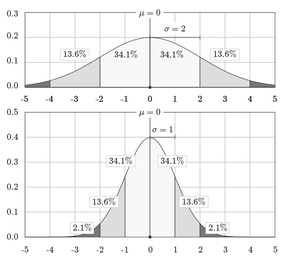 Relative Area Under Normal Distribution
