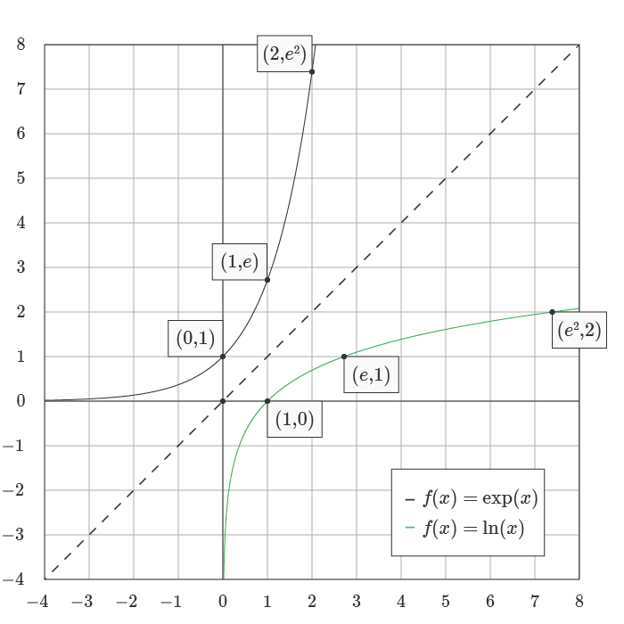 Graph of the natural logarithm and exponential function.