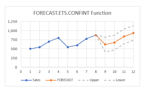 FORECAST.ETS.CONFINT chart example
