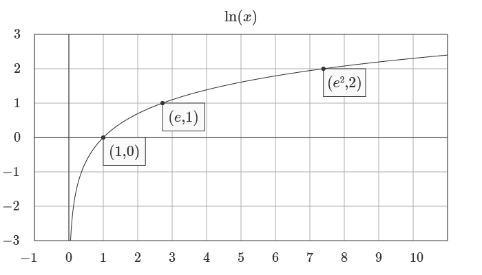 Graph of the natural logarithm function.