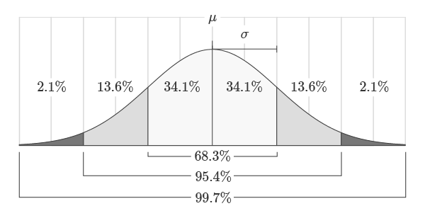 Normal Distribution Standard Deviation Areas