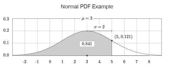 Normal PDF Example