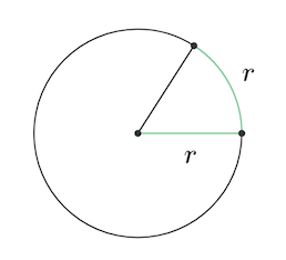 Radians measure angles using the radius of a circle