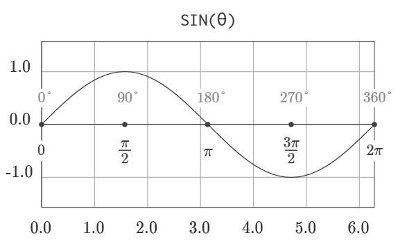 Graph of Sine Function