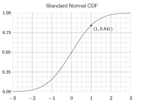 Standard Normal Cumulative Distribution Function
