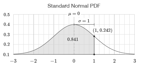 Standard Normal Probability Distribution Function