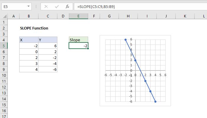 slope formula excel How to use the Excel SLOPE function  Exceljet