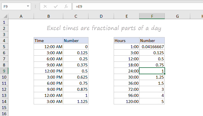 Excel times are fractional parts of a day (example)
