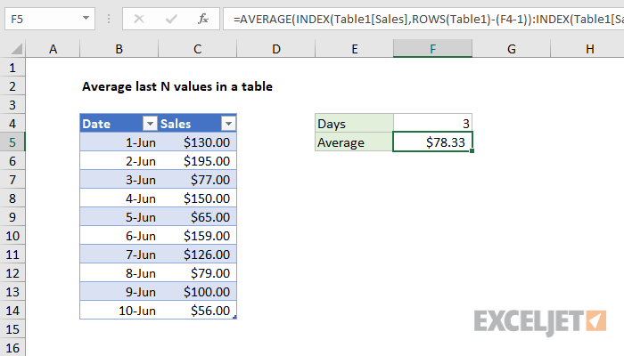 Excel formula: Average last N values in a table