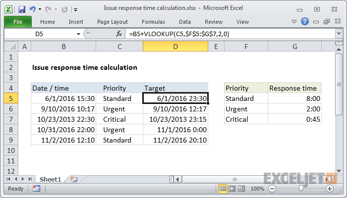 Excel formula: Issue response time calculation