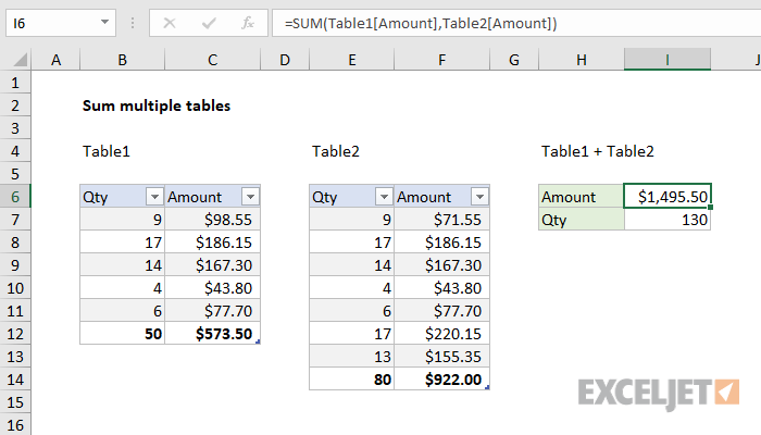 Excel formula: Sum multiple tables