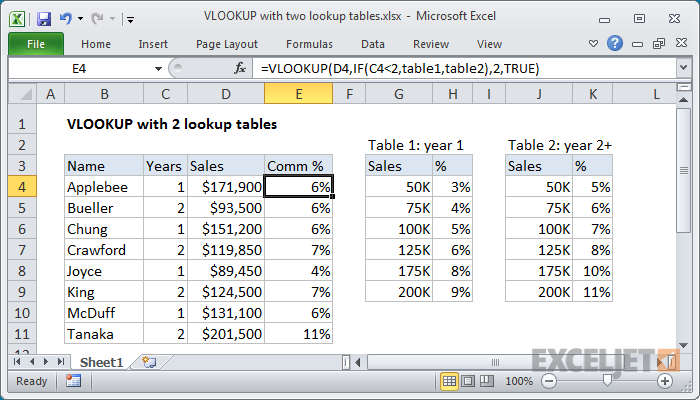 Excel formula: VLOOKUP with 2 lookup tables