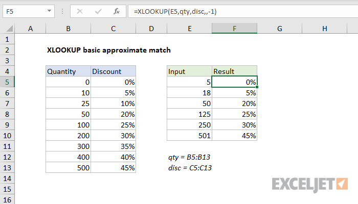 Excel formula: XLOOKUP basic approximate match