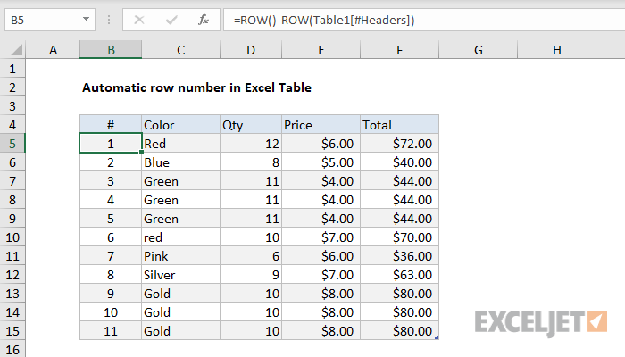 Excel formula: Automatic row numbers in Table