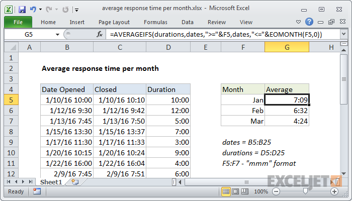 Excel formula: Average response time per month