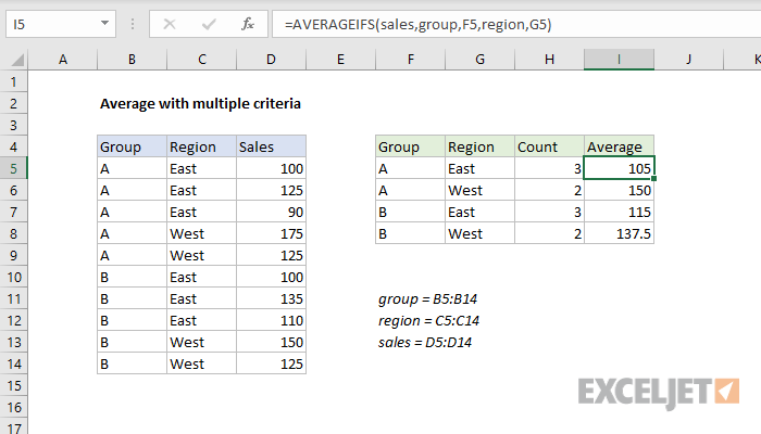 Excel formula: Average with multiple criteria