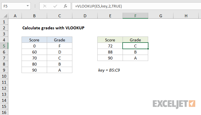 Excel formula: Calculate grades with VLOOKUP