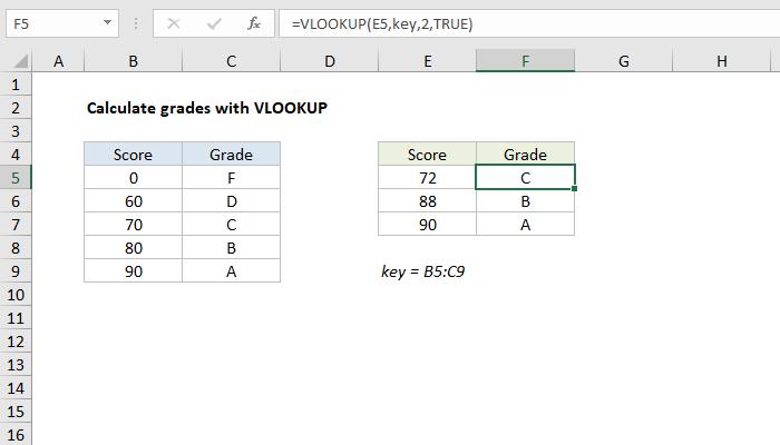 Excel formula: Calculate grades with VLOOKUP | Exceljet