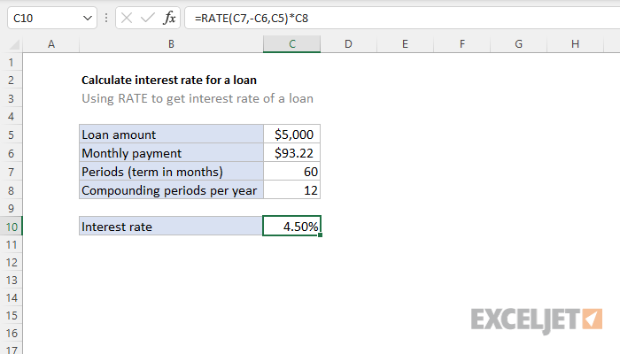 Excel formula: Calculate interest rate for loan | Exceljet