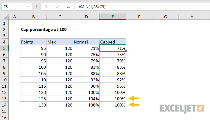 Excel formula: Cap percentage at 100