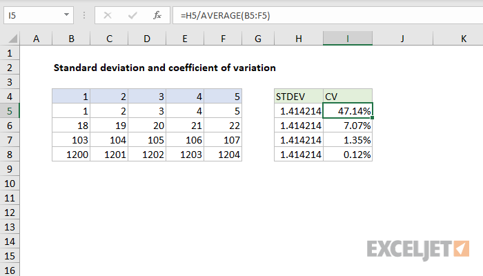 Excel formula: Coefficient of variation