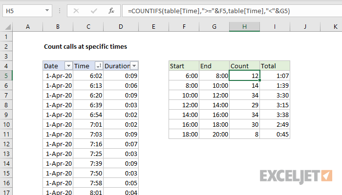 Excel formula: Count calls at specific times