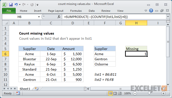 Excel formula: Count missing values