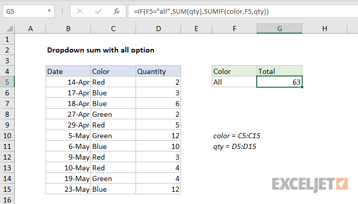 Excel formula: Dropdown sum with all option