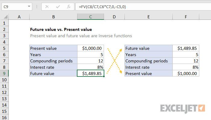 Excel formula: Future value vs. Present value