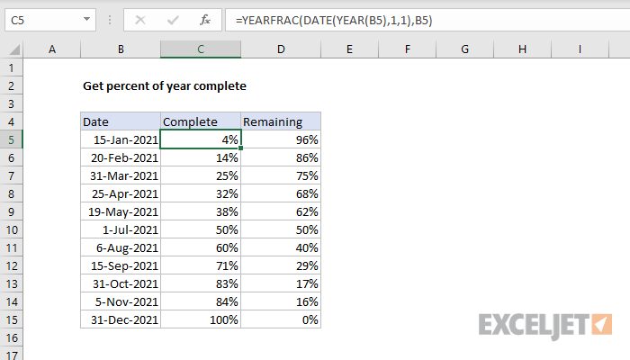 Excel formula: Get percent of year complete